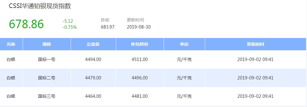 上海华通铂银交易市场:非农周,金银空头能否逆境求生?