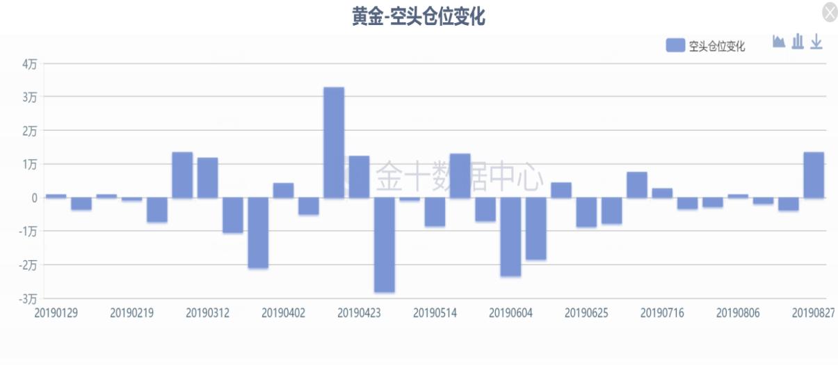 上海华通铂银交易市场:空头持仓发力,黄金将迎来调整