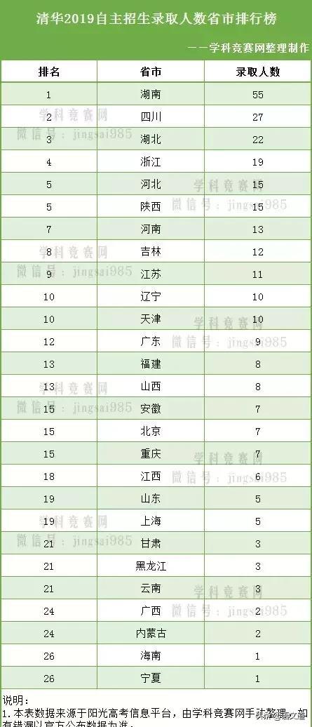 清华北大2019自主招生各省录取人数排名最新公布
