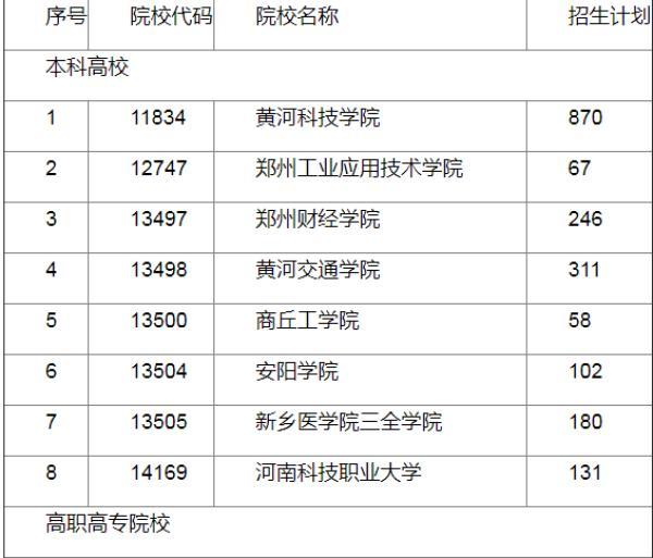"""019高职扩招河南有哪些学校扩招?附72所学校名单"""""""