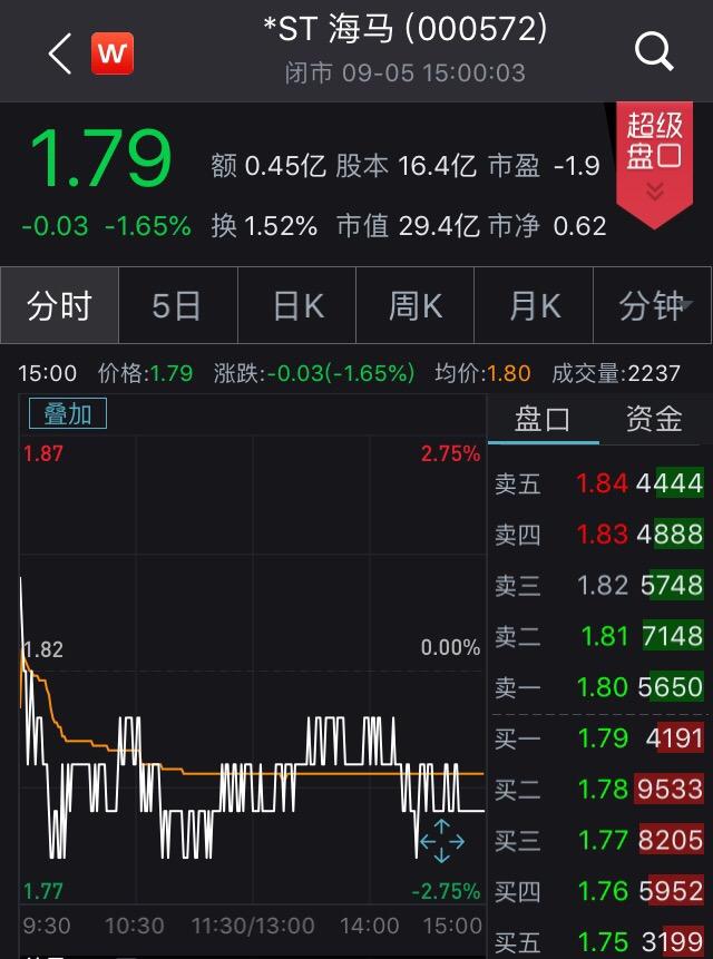 海马汽车8月轿车销量为零,市值已跌至29.4亿元