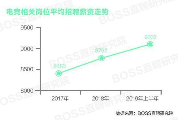 BOSS直聘:电竞行业人才平均月薪9032元电竞人才需求高速增长