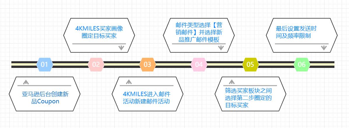 亚马逊新品怎么提高转化率和打造ASIN流量闭环?