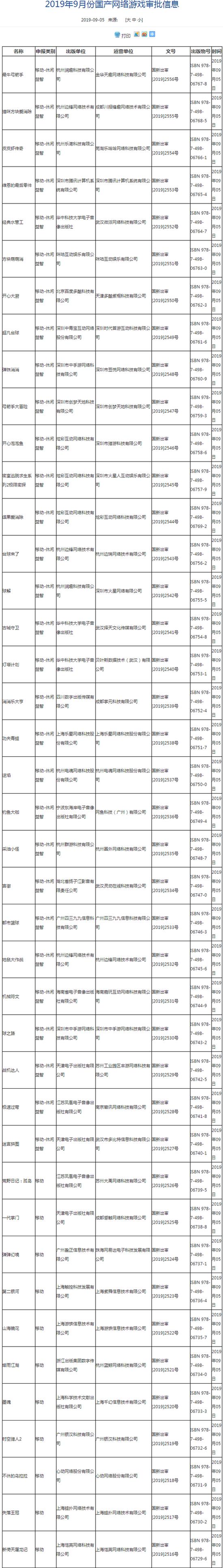 新一批国产游戏版号下发:腾讯、游族网络在列
