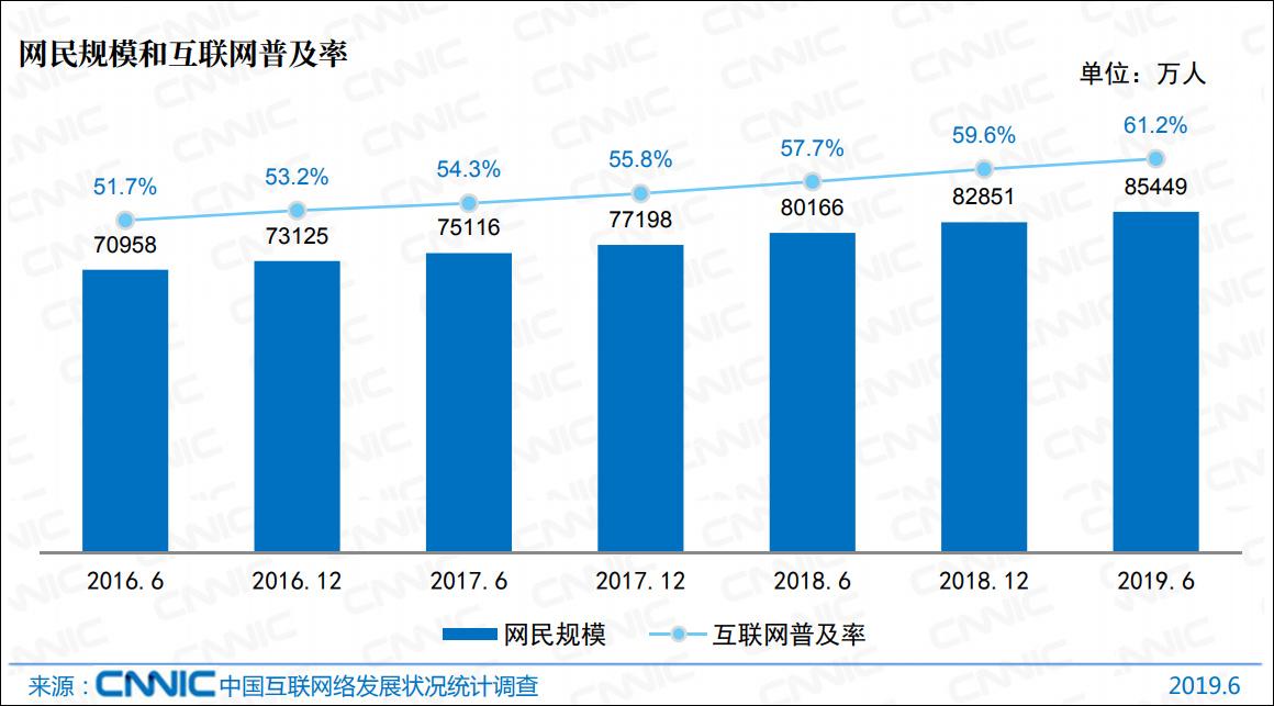 8.54亿中国网民:近9成没有上过大学,超7成月收入不足5千