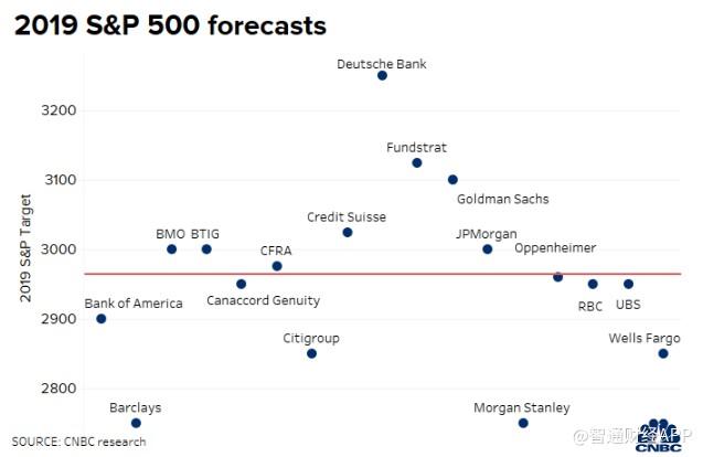 今年剩下四个月美股走势如何?华尔街分析师们也陷入分歧