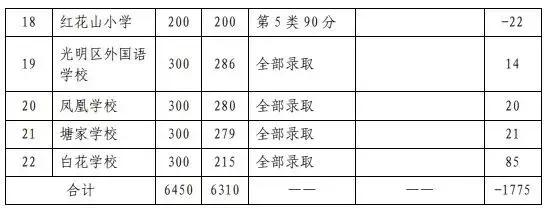 深圳小学积分入学条件,2019年各区小学积分大汇总