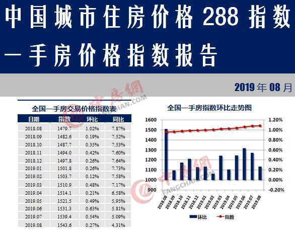 8月288城市房价出炉涨幅持续收窄