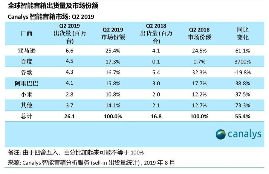 原创百度智能音箱二季度全球出货超谷歌,是因为在中国市场的卖得好?