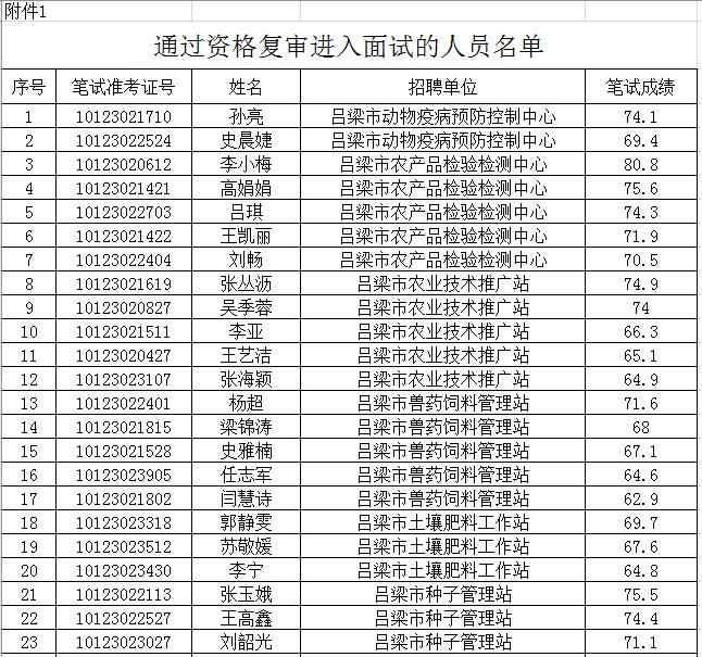 吕梁各市县区部分事业单位2019年招聘工作人员面试公告