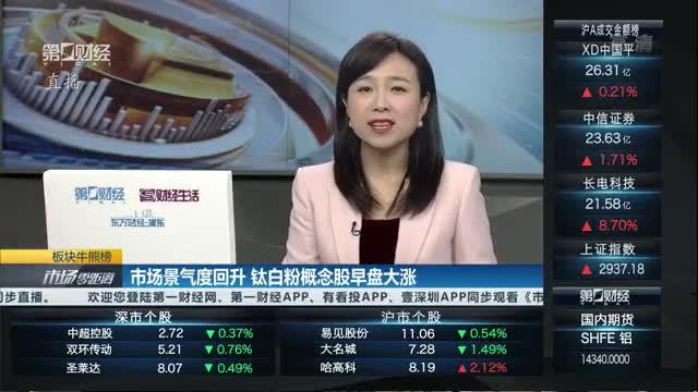 """多家钛白粉厂商再度集体宣布涨价,相关概念股或迎来""""金九银十""""丨牛熊眼"""