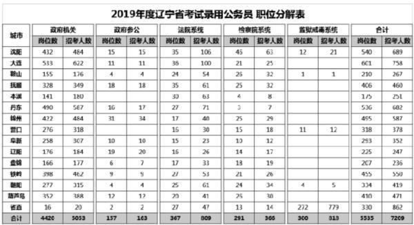 辽省考招7209名公务员今起报名!岗位同比增长2.8倍!