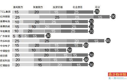惠州12家A股上市公司中报测评:TCL总资产减少400亿元