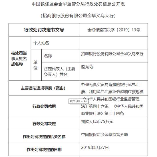 招行义乌支行被罚75万:利用承兑汇票虚增存款规模