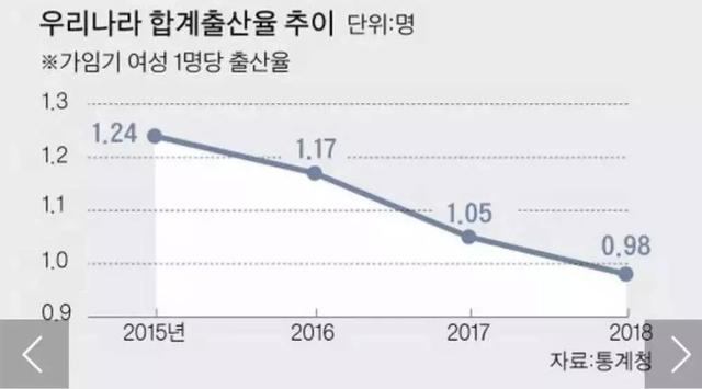 韩国人口进入零时代,中国也好不到哪去!试管婴儿为啥还这么火