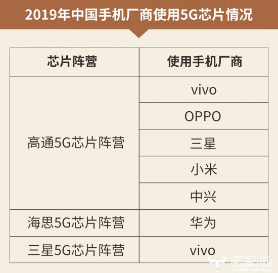 网友称5G芯片格局真乱:vivo用三星芯片三星手机却去用高通芯片