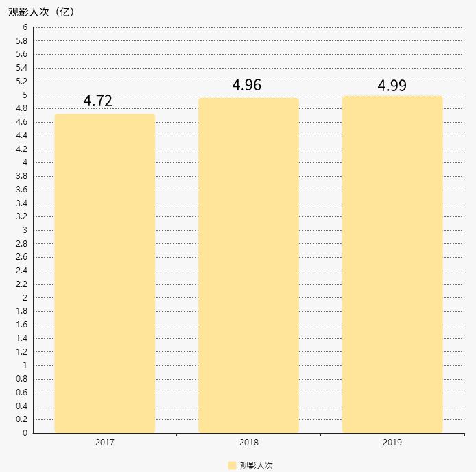 原创《哪吒》拯救2019年暑期档:票房166亿,前20过半有IP