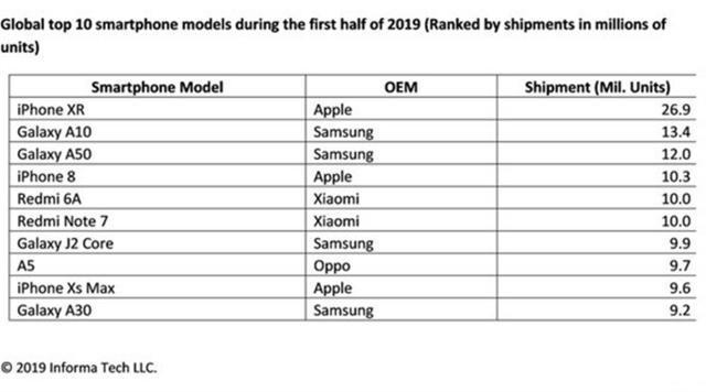 原创十大最畅销手机:红米note7排第六,华为落榜,第一实力登顶!