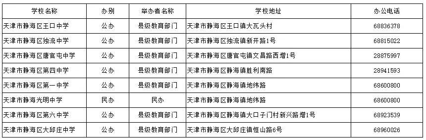 天津哪个区好的初中多?16区初中、高中、完中一览表