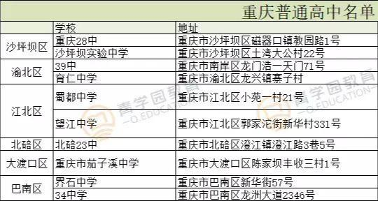 重庆高中学校有哪些?2019联招校、民办校等盘点