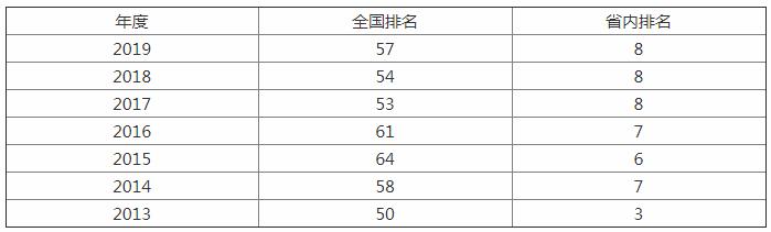 这所211江苏省内排名第八,研究生就业率99.58%