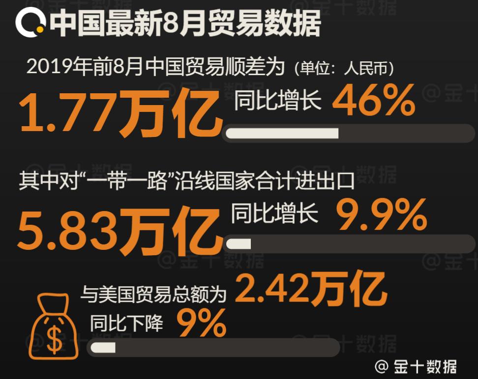 原创中国释放重大利好,美国关键数据却反转?外媒:美经济已陷入困境