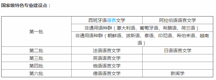 这所211被誉为第一所高等外语学府,英汉语对全球排名第一