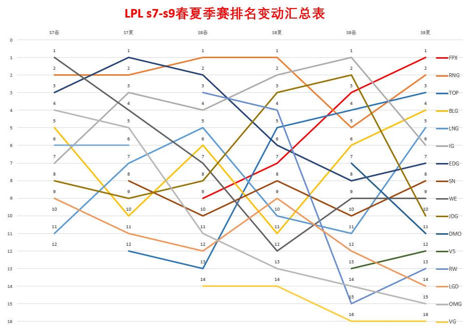 原创网友自制LPL近年战队排名变动图:FPX逐渐崛起,RNG底蕴仍在!