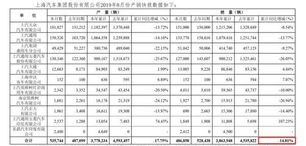 原创            AC早报 | 上汽8月销量下降7.87%;*ST庞大开盘遭遇跌停
