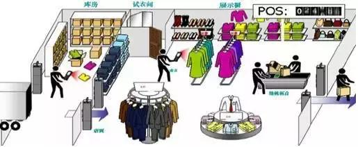 服装RFID供应链系统
