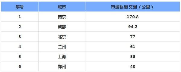 2019年智慧轨道交通秋季大会将于上海举办