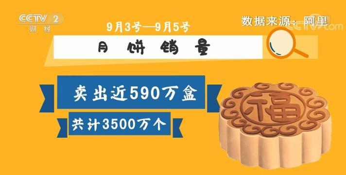 三天卖出的月饼可叠2160座埃菲尔铁塔!买月饼前十城出炉,你贡献了多少?