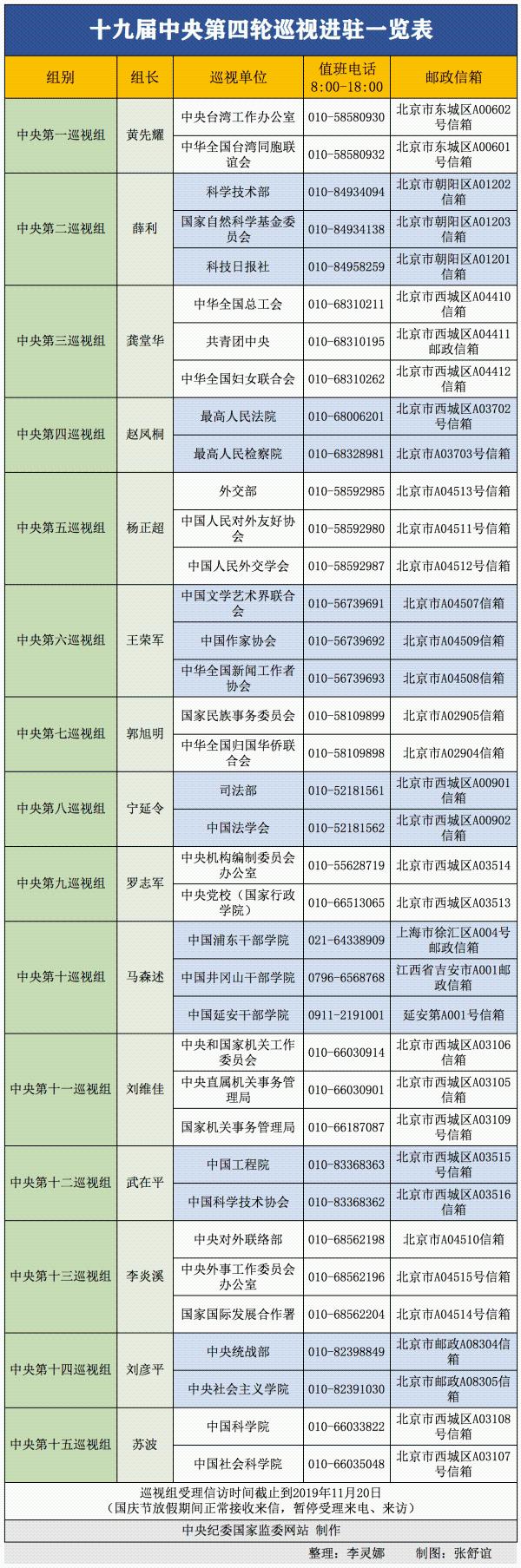 15个中央巡视组组长亮相,曾拿下副国级的反腐老将第16次出征