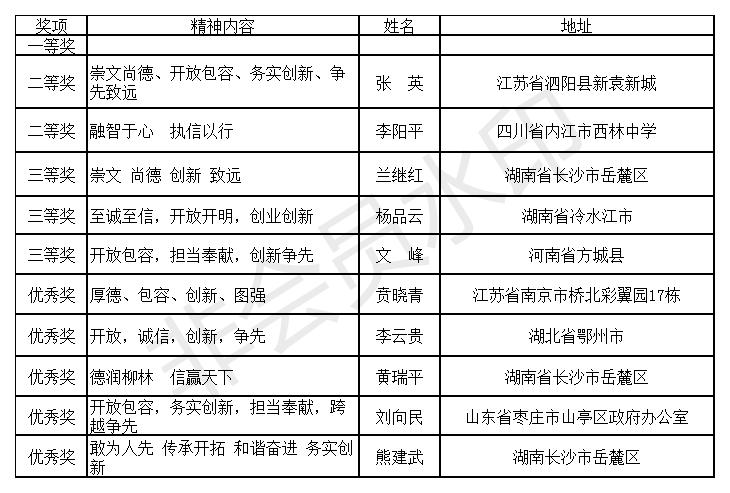 柳林县城市精神和城市宣传口号征集活动获奖名单公示
