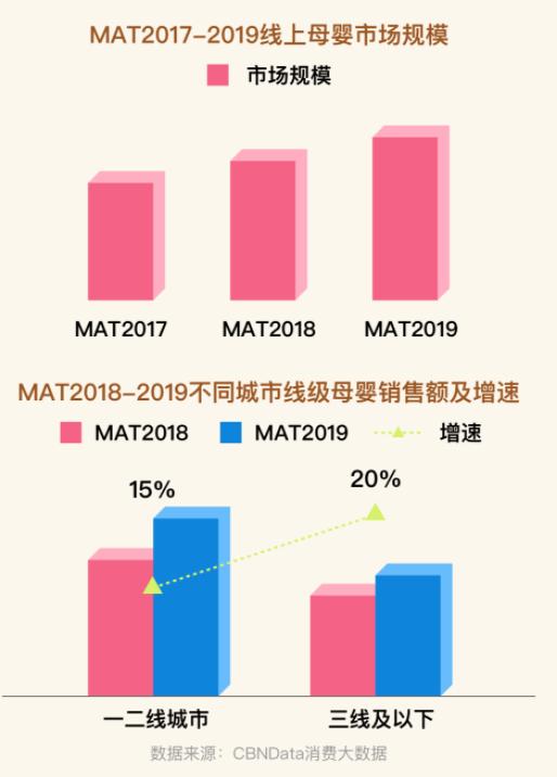 《2019母婴人群趋势报告》解锁下沉市场消费趋势