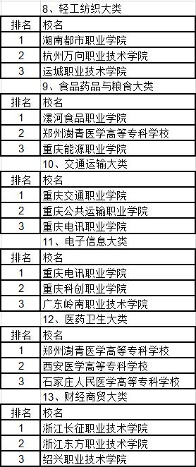 武汉高职高专学校_武书连2019中国民办高职高专排行榜发布_职业