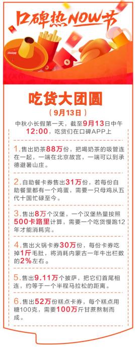 """奶茶半天卖出近百万份  口碑""""热now节""""再创新纪录"""