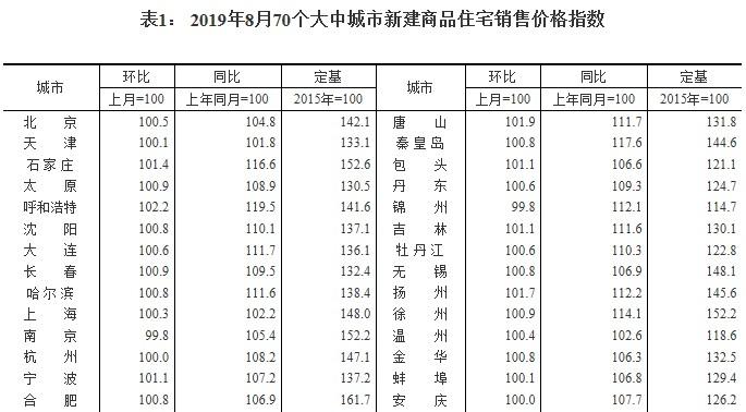 统计局:全国70大中城市新建商品住宅平均售价环比增速继续放缓
