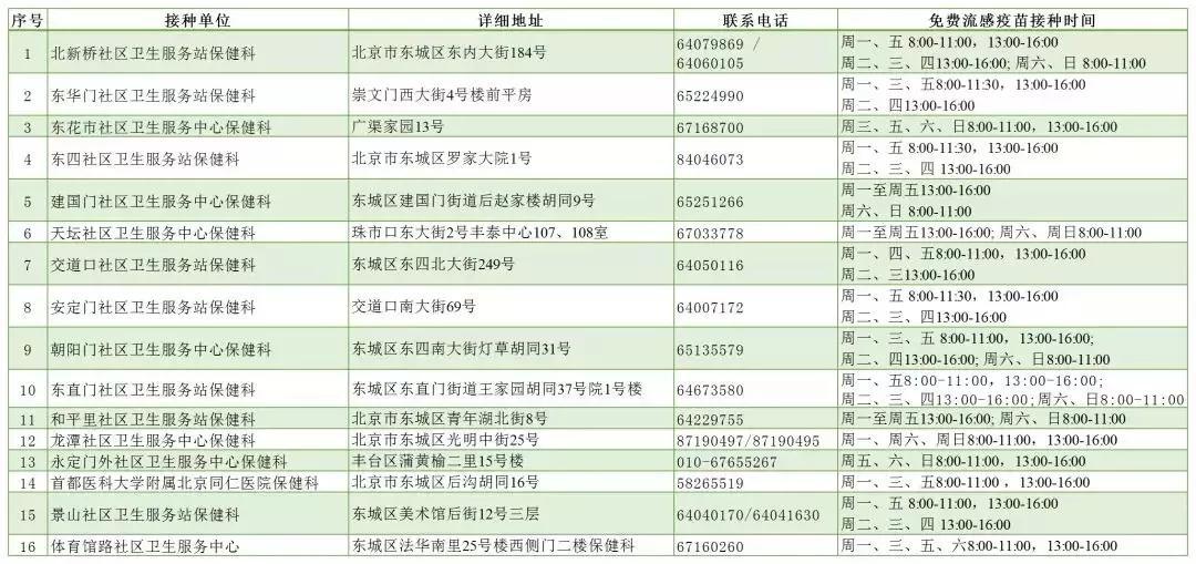 全市流感疫苗接种门诊名单