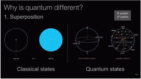 量子霸权实现?谷歌3分20秒完成世界第一超算万年运算的照片 - 5