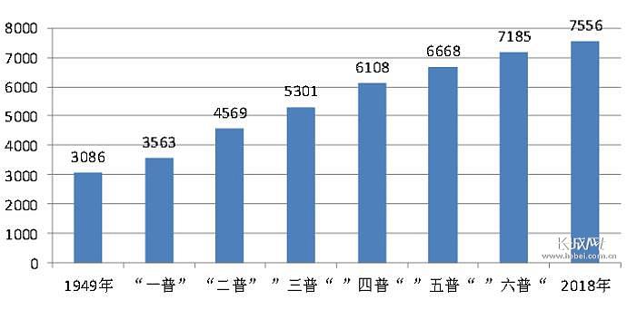 中国人口素质_图表 我国人口素质明显提高