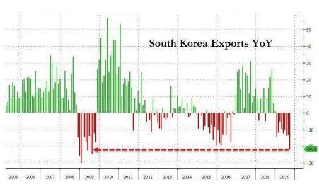 芯片销售承压韩国出口暴跌22%