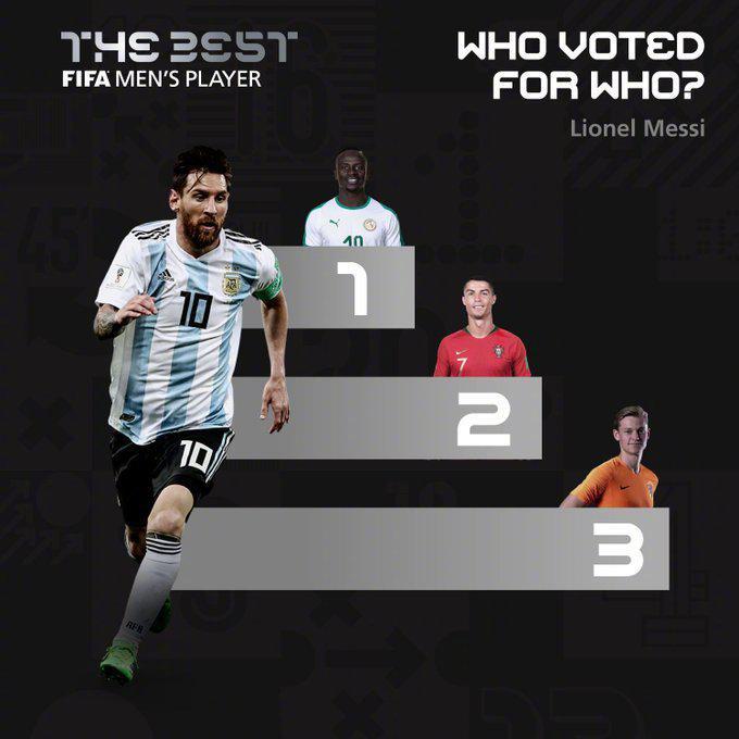 投票明细:梅西选了C罗,C罗没选梅西两人都没投他