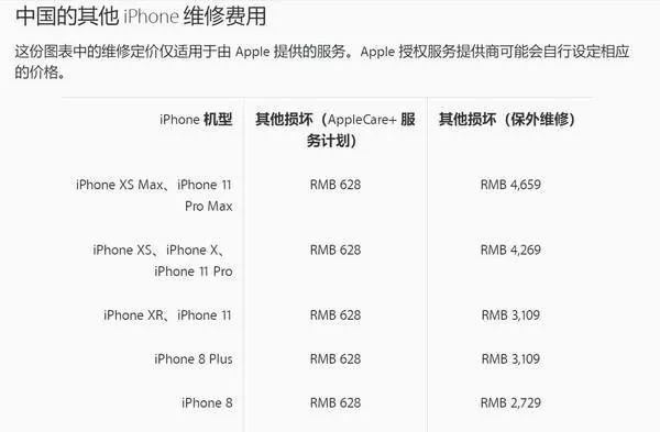 原创iPhone11系列维修费高达4659元,网友:买得起不一定修得起!