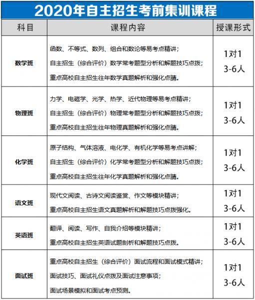 2020海军在京招飞报名流程及选拔方式