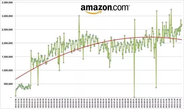 亚马逊、UBER 、瓜子二手车为何集体动态定价?