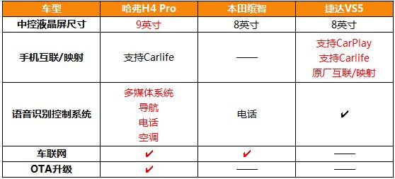 哈弗H4 Pro叫板合资,高能实力不惧battle