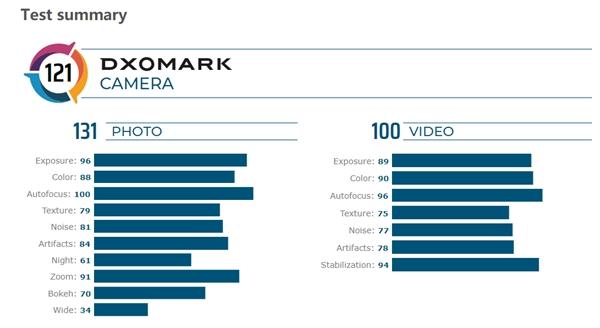 DxOmark公布华为Mate 30 Pro评分:总分121世界第一的照片 - 4