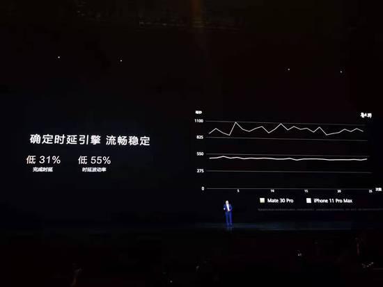 余承东华为Mate30系列发布会高频词:干翻苹果的照片 - 2