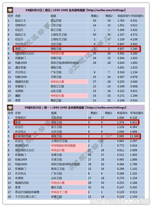 原创黄晓明同学在湖南卫视创造收视纪录,可以代表北电和刘烨抗衡了